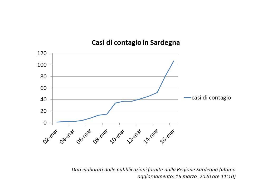 Grafico 16 marzo - I contagi in Sardegna