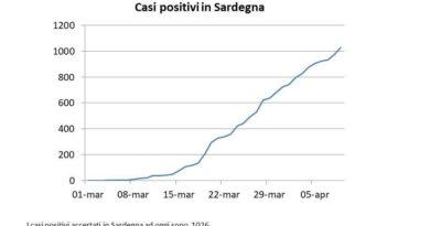 Grafico 9 aprile - I contagi in Sardegna